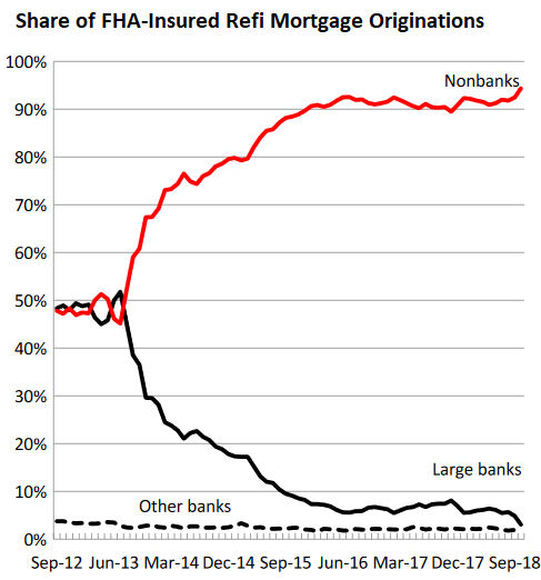 """Shadow Banks"""" Dominate Mortgage Lending by Piling on Risks"""
