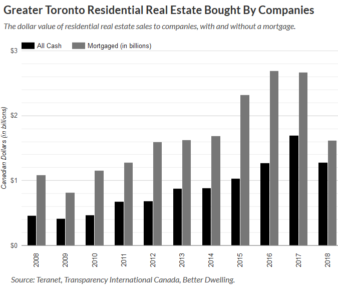Billions in Toronto Real Estate Bought Anonymously, with
