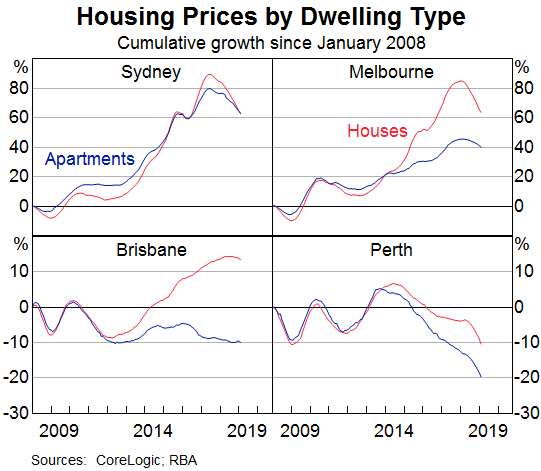 https://wolfstreet.com/wp-content/uploads/2019/03/Australia-RBA-home-prices.png