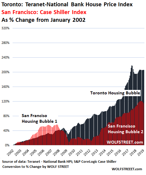 The Most Splendid Housing Bubbles in Canada Deflate – HoweStreet