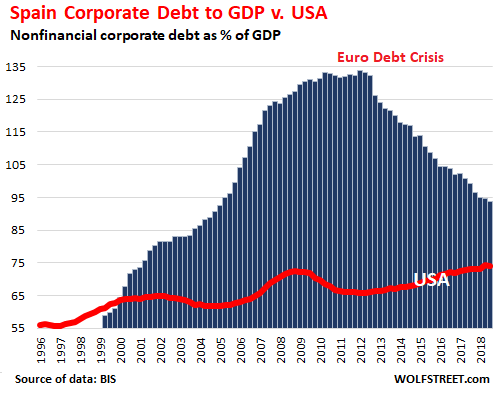 The Countries with the Most Monstrous Corporate Debt Pileups  US