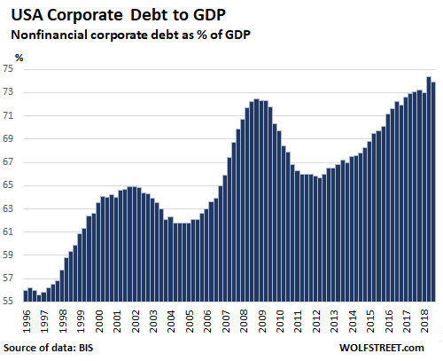 Image result for bis us corporate debt