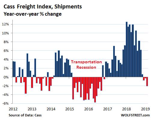 ÐаÑÑинки по запÑоÑÑ cass freight index 2019