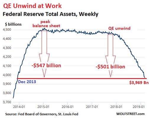 Feds Announce New Idea Regulations >> Fed S Qe Unwind Reaches 501 Billion Balance Sheet Falls Below 4