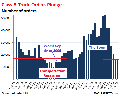 Trucking Boom U-Turns | Wolf Street