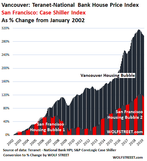 Apartments In San Francisco Bay Area: The Most Splendid Housing Bubbles In Canada Deflate