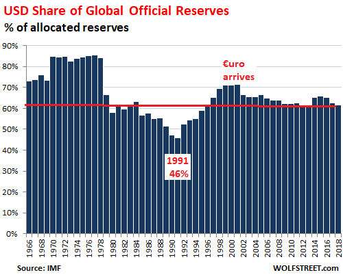 US Dollar Status as Global Reserve Currency Edges Down