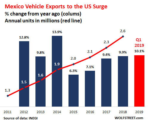 Us Auto Sales >> Us Auto Imports From Mexico Surge 10 In Q1 To New Record Despite