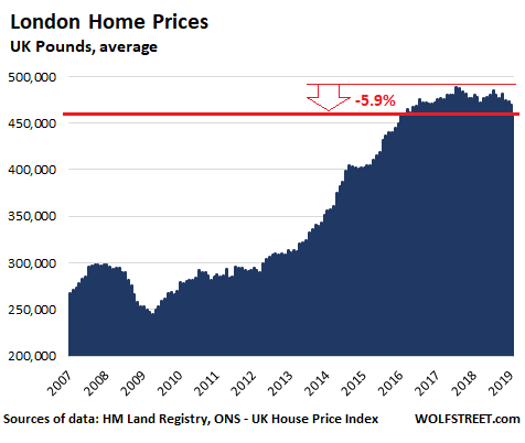 London Home Prices Had Biggest Monthly Drop Since Lehman