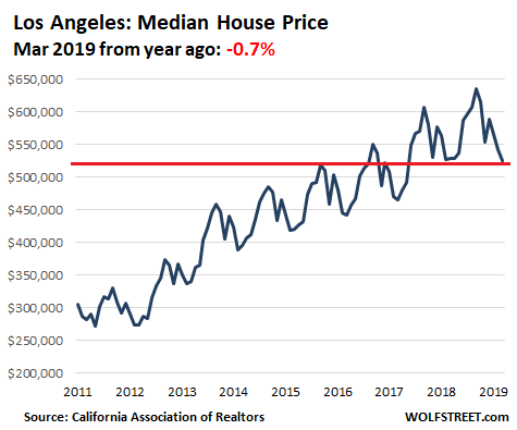 House Prices in 12 of California's Most Expensive Coastal