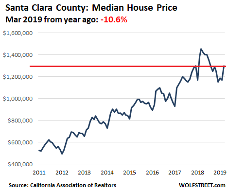 House Prices In 12 Of Californias Most Expensive Coastal