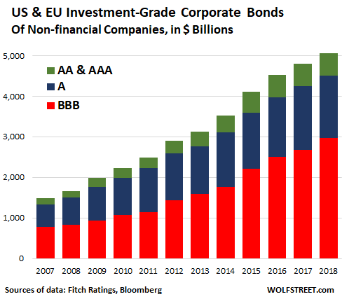 These Are Investment Grade Bonds The Cream Of Crop So To Speak Amounts Do Not Include Other Forms Corporate Debt Such As High Yield
