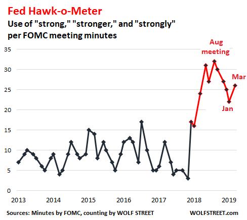 """My Fancy-Schmancy """"Fed Hawk-o-Meter"""" Jumps 18%, """"Patient"""