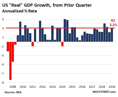 квартальный ВВП
