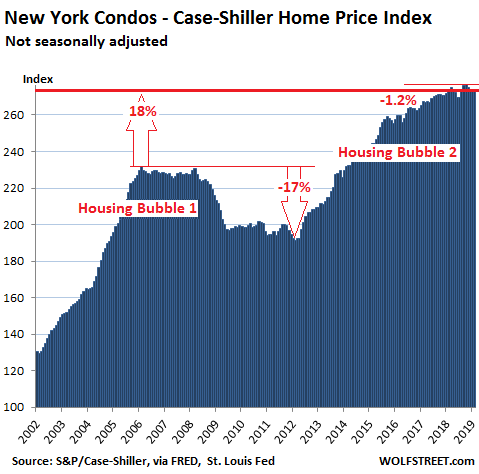 The Most Splendid Housing Bubbles in America, April Update - WOLF STREET