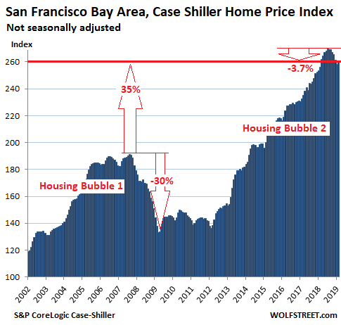 The Most Splendid Housing Bubbles in America, April Update