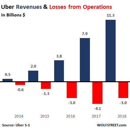 Uber Discloses 3-Yr $10-Billion Loss from Operations