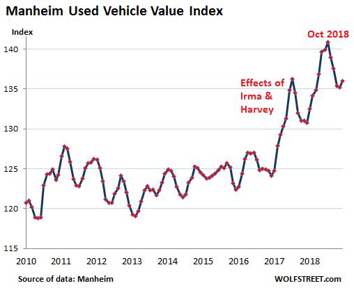 Used-Car Market Profits from Carmageddon | Wolf Street