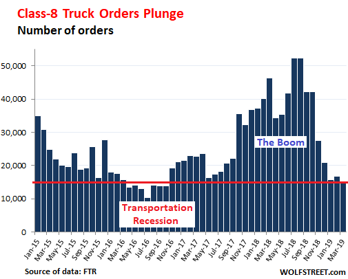 Next Phase in Trucking Boom-Bust Cycle Has Started | Wolf Street