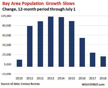 California's Housing Bubble Counts on Blistering Population