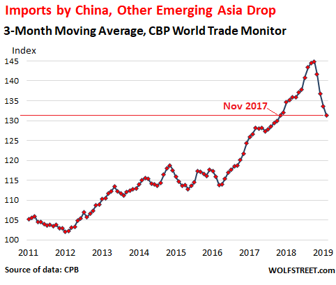 China, Other Emerging Asia Sink World Trade | Wolf Street