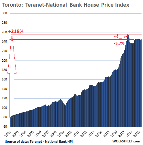 The Most Splendid Housing Bubbles in Canada Deflate Further | Wolf
