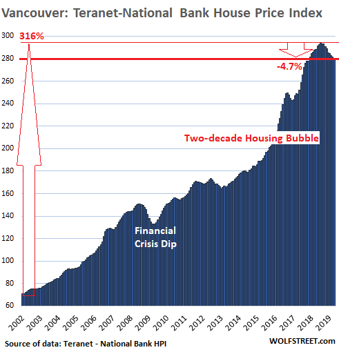Vancouver Housing: The Most Splendid Housing Bubbles In Canada Deflate