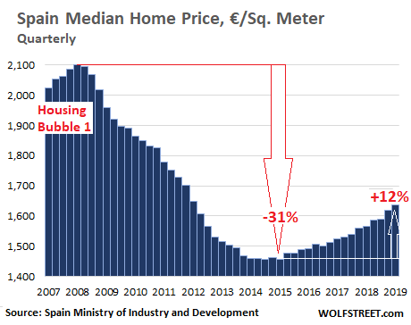 Busted Housing Bubble 1 Morphs Into Housing Bubble 2 In Spain Wolf Street