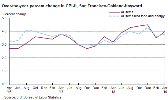 Inflation by City, from Hot to Cool, from San Francisco to