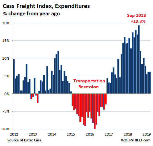 Trucking & Rail Shipments Sink as US Goods-Based Sector