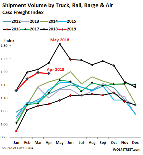 new products f2f79 1f3d2 This decline in shipments is showing up in quarterly earnings reports. J.B.  Hunt, the largest trucker in the US, started this trend in a big way a  month ago ...