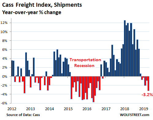 What Collapsing Orders for Heavy Trucks – Down 71% from a Year Ago