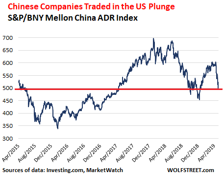 US-Traded Chinese Stocks & ADRs Totally Crushed, Many by 50% or 60% or More