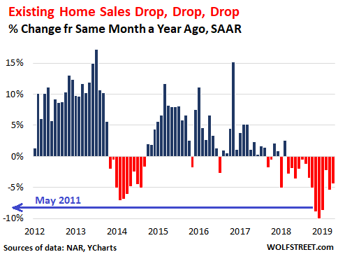 US Home Sales Drop, Drop, Drop Despite Lower Mortgage Rates  But