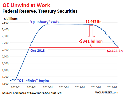 Feds New Guidance On English Language >> Fed S Qe Unwind Continues At Full Speed In April Wolf Street