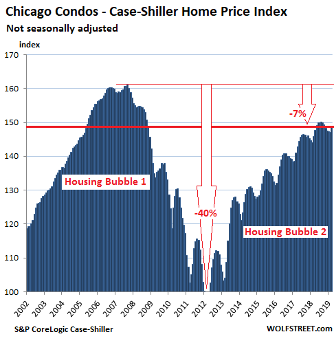 From Less-Splendid Housing Bubbles to Crushed Markets in