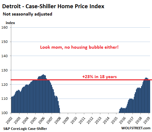 Update on the Less-Splendid Housing Bubbles & Crushed