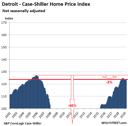 From Less-Splendid Housing Bubbles to Crushed Markets in America in
