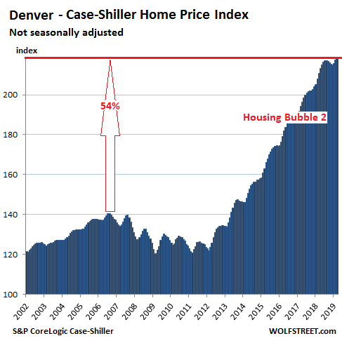 The Most Splendid Housing Bubbles in America: Seasonal Upticks Too Small - WOLF STREET