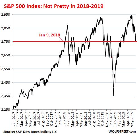 Dow 25,000! Oops… | Wolf Street