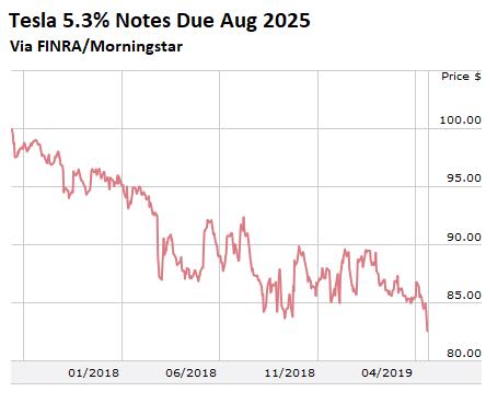 Carmageddon Sinks Tesla's Bonds | Wolf Street