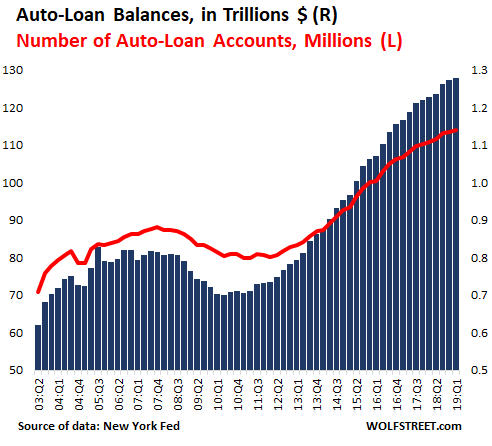 Subprime Bites: Auto-Loan Delinquencies Spike to Q3 2009 Level, Despite Strongest Labor Market in Years