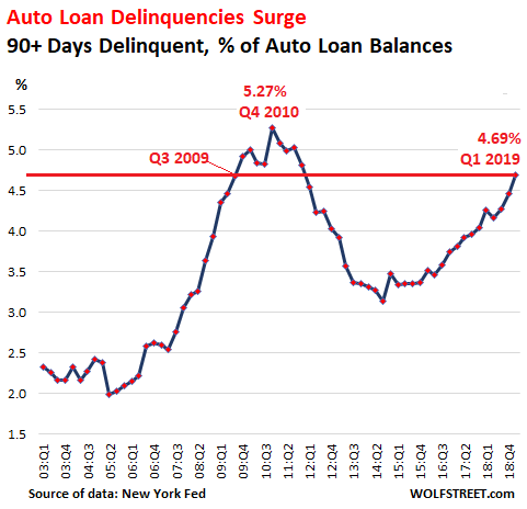 Subprime Bites Auto Loan Delinquencies Spike To Q3 2009 Level