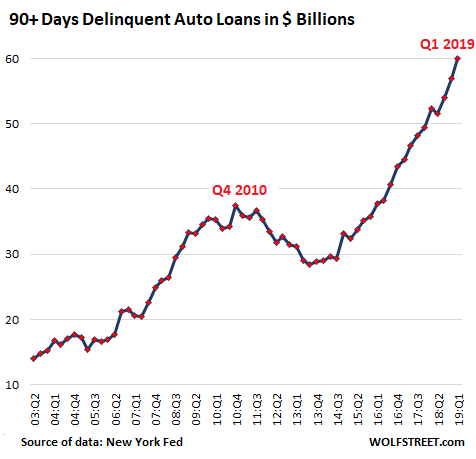 Image result for image of auto loan loss rates