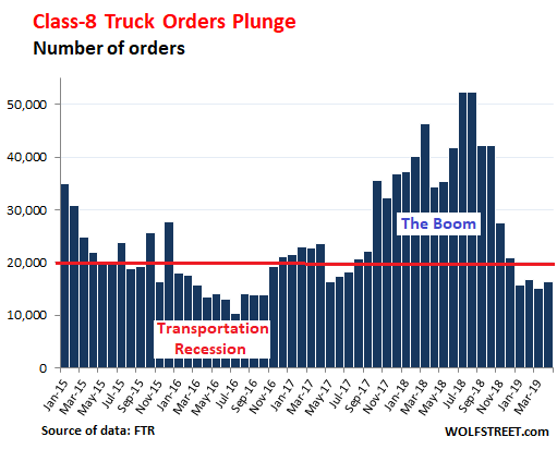 Trucking Skids into Downturn after Phenomenal Boom | Wolf Street