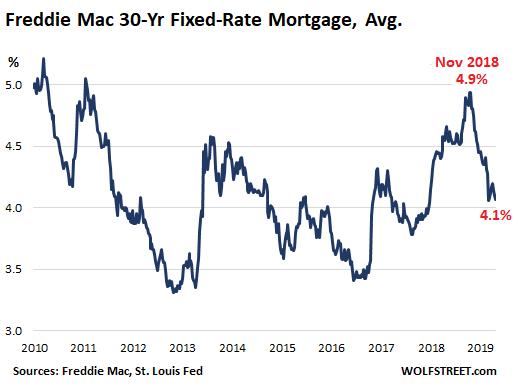 US Home Sales Drop, Drop, Drop Despite Lower Mortgage Rates