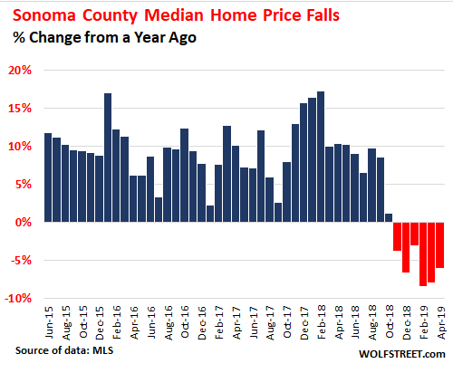 In July, I Stuck My Neck Out to See a Housing Market Turning