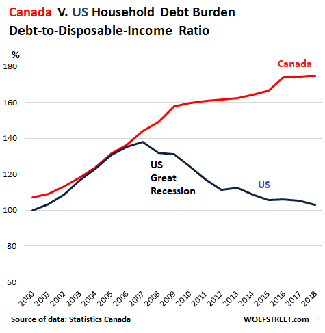 Canada-households-debt-disposable-inc-ra
