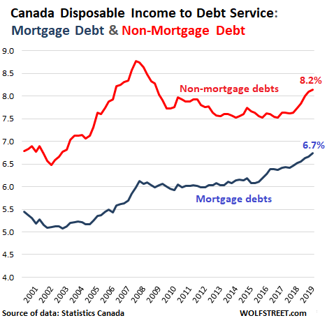 The State of the Canadian Debt Slaves, and How They Compare