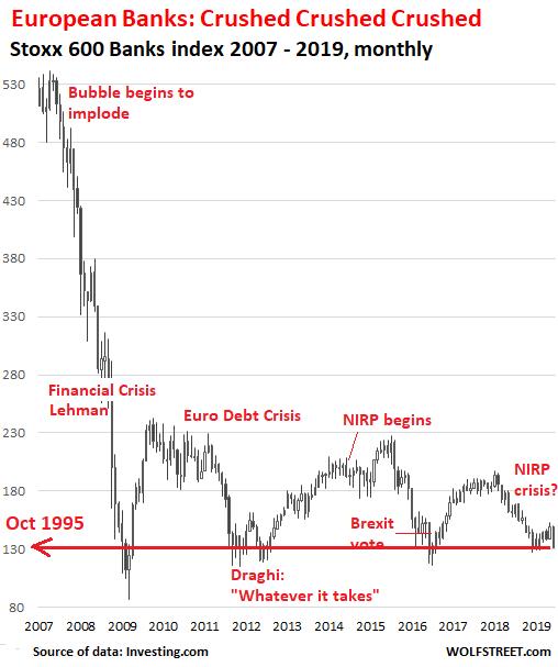 Inspired by Deutsche Bank Death Spiral, European Banks Sink to Dec